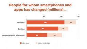 Report: Health is just two years behind banking in digital adoption   Digital Healthcare Trends   Scoop.it