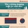 Infographie : Facebook, en tête des réseaux sociaux qui génèrent du trafic sur les sites d'e-commerce | Web Marketing Magazine | Scoop.it