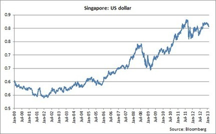 Who Will Win The Currency Wars? | Zero Hedge | Gold and What Moves it. | Scoop.it