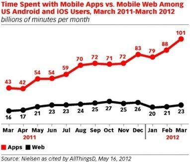 Mobile Apps Will Drive the Future of the Internet | J'aime la mobilité et la techno | Scoop.it