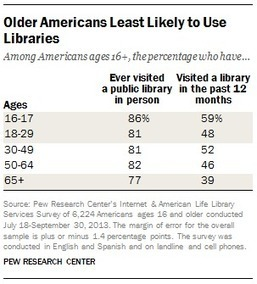 7 surprises about libraries in our surveys | librarianonthefly | Scoop.it