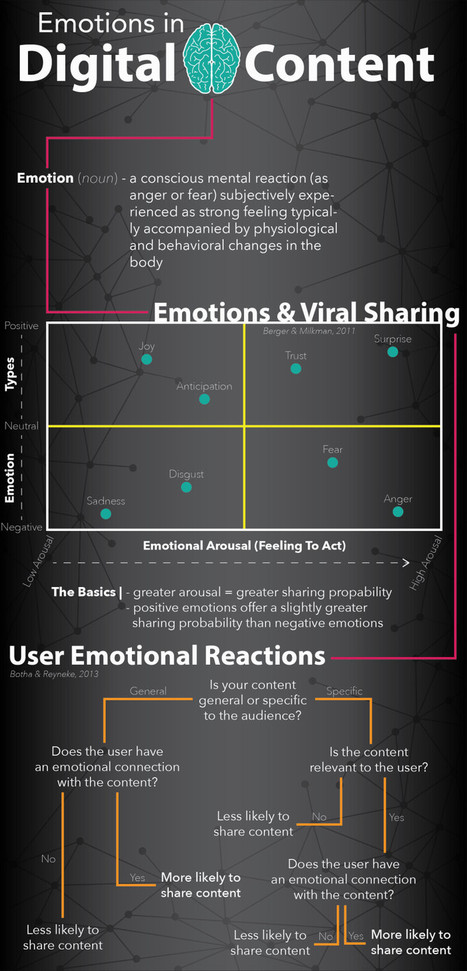 How Emotional Should Your Content Be? Pt. 1 (Infographic) | Social Media Resources & e-learning | Scoop.it
