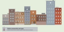 The State of Social Sharing in 2013 (Infographic) | Innovation Insights | Wired.com | ESocial | Scoop.it