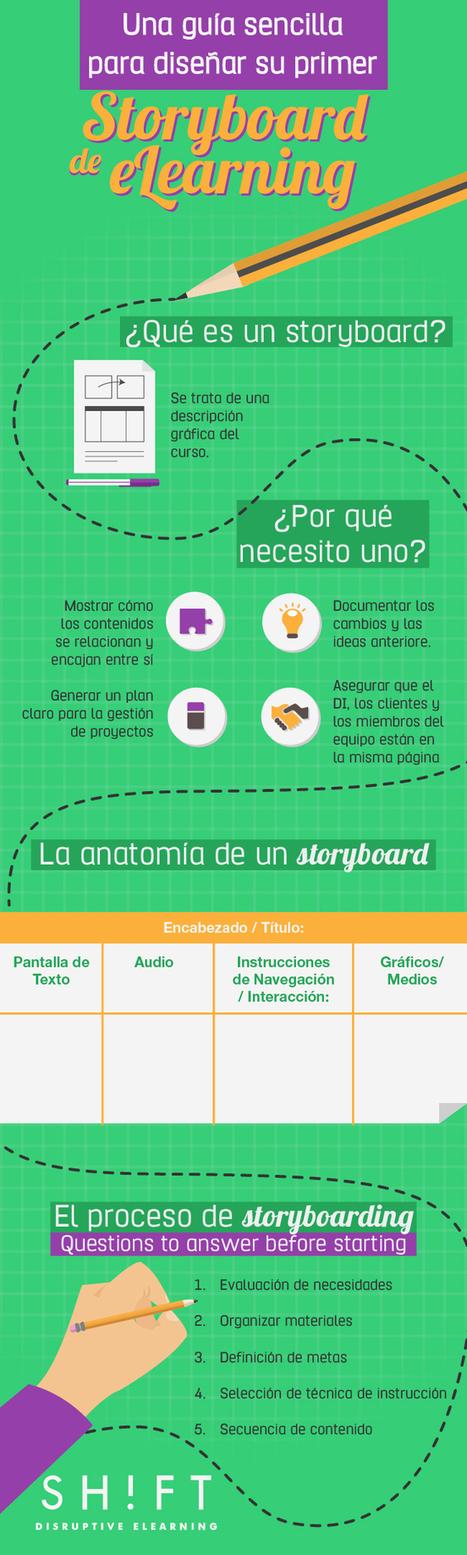 Una guía sencilla para diseñar su primer storyboard de eLearning | Contactos sinápticos | Scoop.it