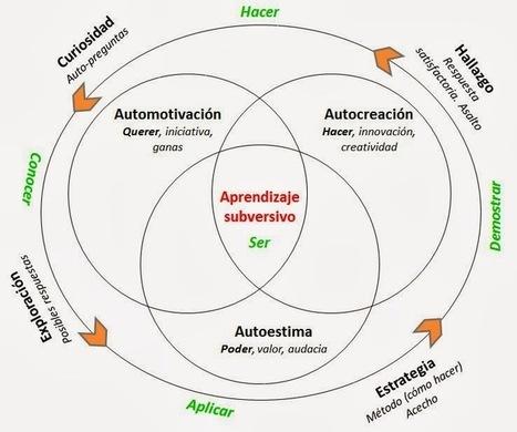 Aprendizaje subversivo | Inteligencia Colectiva | Scoop.it