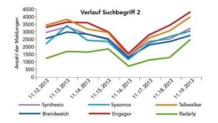 Twitter und Foren durchsuchen: Sechs Social-Analytics-Tools im Vergleich | Social Media Monitoring | Scoop.it