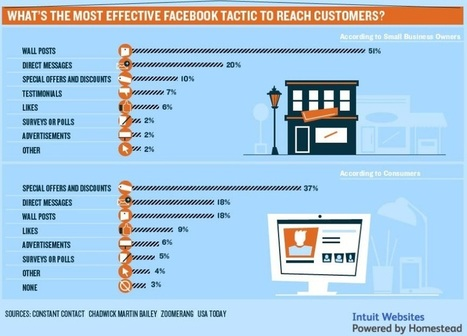 5 erreurs fréquentes des TPE sur Facebook et comment y remédier (+infographie) | Social Media Curation par Mon Habitat Web | Scoop.it