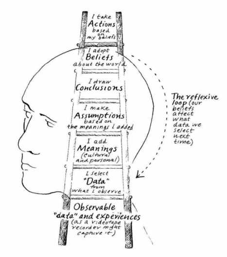 """Reflection on Dialogue and Peter Senge's """"Ladder of Intention"""" 