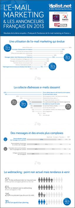 Quelles pratiques & tendances 2013 pour l'e-mail marketing en France ? Résultats de la 4ème édition de l'enquête DOLIST | Digital & Mobile Marketing Toolkit | Scoop.it