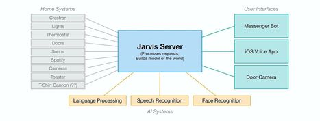 Building Jarvis | An Eye on New Media | Scoop.it