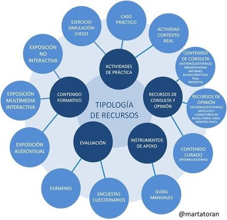 Recursos para la formación en el trabajo | Transferencia del Aprendizaje. FP, Universidad y Empresa | Scoop.it