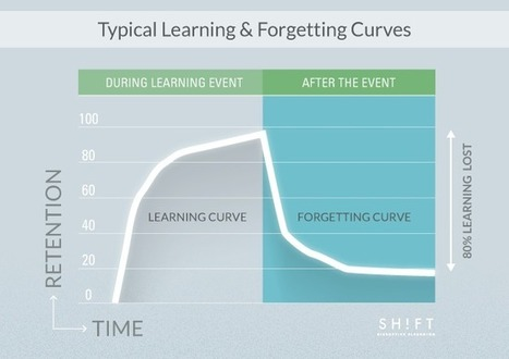 Decode the Science of Forgetting:   How to Create Memorable eLearning [Part II] | Psychology Matters | Scoop.it
