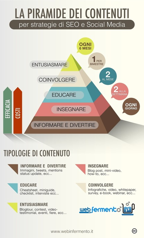 La piramide dei Contenuti per strategie di Seo e Social Media | INFOGRAPHICS | Scoop.it