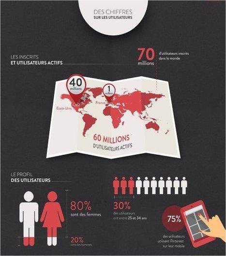[Infographie] Les chiffres clé de Pinterest | Digital marketing | Scoop.it