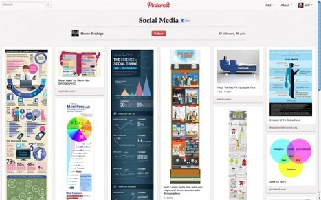 4 Reasons For B2B Marketers To Explore Pinterest | Social Media B2B | Pinterest | Scoop.it