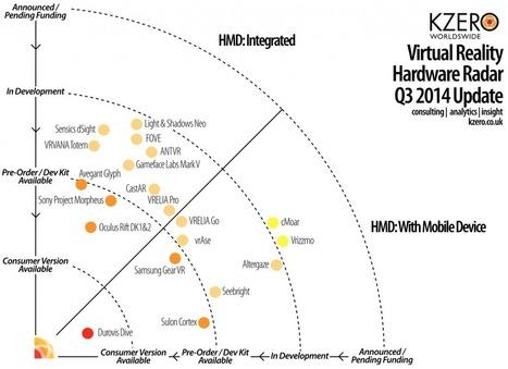 Virtual Reality Hardware Radar for Q3 2014 » KZero Worldswide   Virtual Insanity   Scoop.it