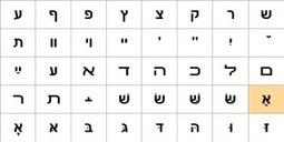 Fighting to Keep Hebrew the Living Language of Israel   Jewish & Israel News Algemeiner.com   Addicted to languages   Scoop.it