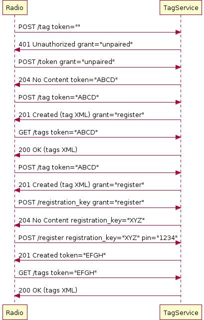 BBC R & D : RadioTAG protocol   Video Breakthroughs   Scoop.it