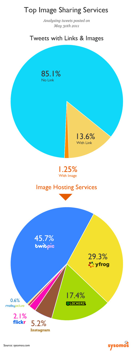 How People Currently Share Pictures On Twitter | Sysomos Blog #SocialMedia #Photography | Social Media Photography | Scoop.it