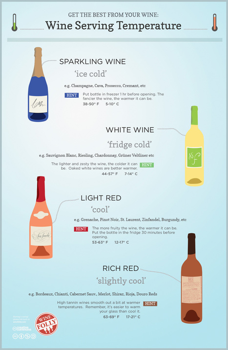 Wine Serving Temperature | Wine, history and culture... | Scoop.it
