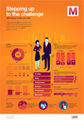 IBM Insights from the IBM Global C-suite Study | Social Media in Public Relations | Scoop.it