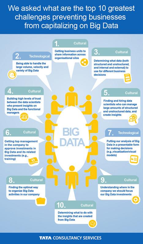 Infographic-Big-Data-Challenges.jpg (638x1083 pixels) | Big Data News | Scoop.it