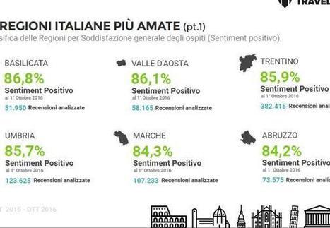 Le Marche al 4° posto fra le Regioni più amate dai turisti in Italia | Le Marche un'altra Italia | Scoop.it
