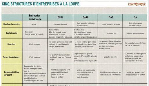 Auto Financement Maison >> TABLEAU COMPARATIF. Cinq statuts juridiques d'e...
