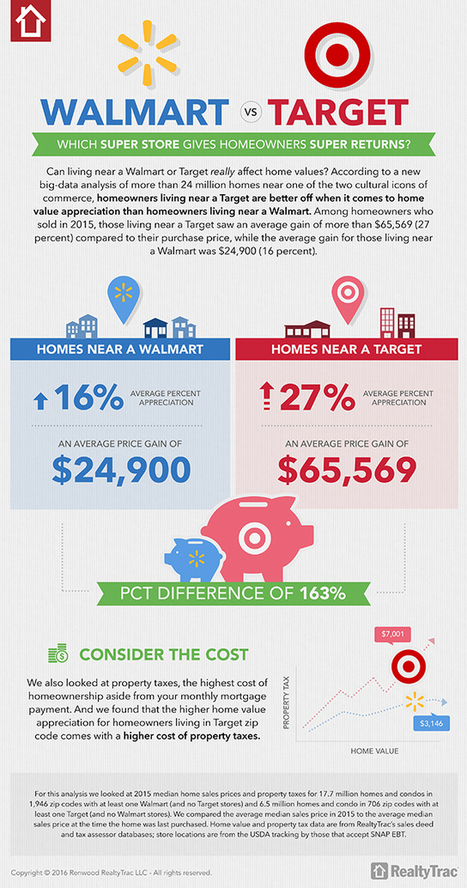 Should you live near a Walmart or a Target? | Kickin' Kickers | Scoop.it