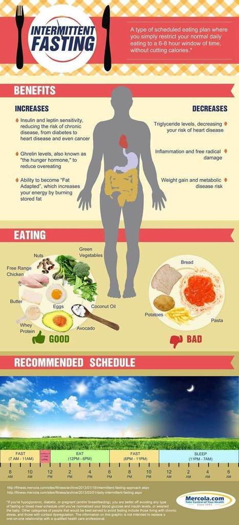 Intermittent Fasting Infographic | FOOD? HEALTH? DISEASE? NATURAL CURES??? | Scoop.it