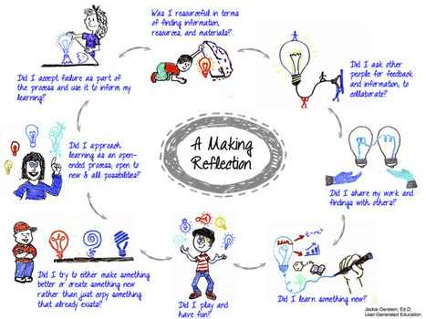 The Mindset of the Maker Educator - User Generated Education | Education | Scoop.it