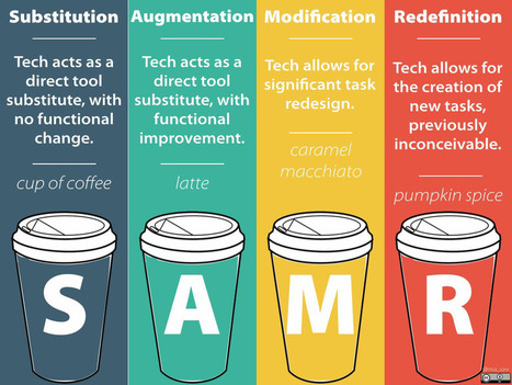 Guide: Using the SAMR Model to Guide Learning | E-learning, Blended learning, Apps en Tools in het Onderwijs | Scoop.it