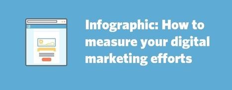 How To Measure Your Digital Marketing Efforts [Infographic] | World of #SEO, #SMM, #ContentMarketing, #DigitalMarketing | Scoop.it