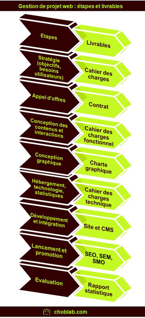 Infographie - Projet web : 8 étapes, 8 livrables | La vie en agence web | Scoop.it