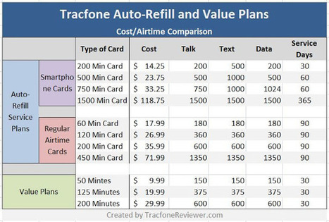 Best Auto-Refill Plan from Tracfone (and How it