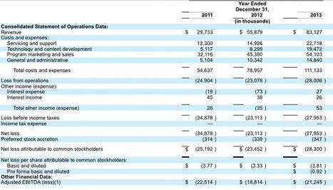 2U's Upcoming IPO: Filing estimates $533 million company value - e-Literate | EduTech - technology | Scoop.it