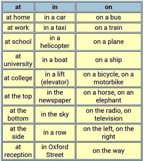 Esl Grammar For Beginners - Lessons - Tes Teach