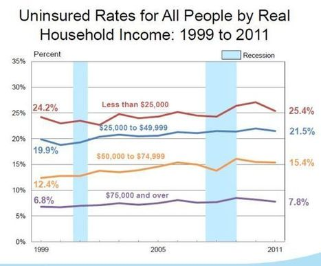 The ranks of the uninsured are shrinking, and it's thanks to Obamacare and Medicaid | Unlocking the Social Determinants of Health | Scoop.it