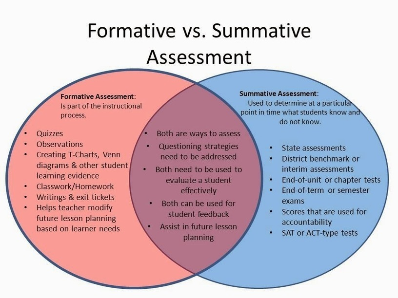 formative and summative assessment 4 essay Formative assessment,  his subsequent 1971 book handbook of formative and summative evaluation, written with thomas hasting and george madaus,.