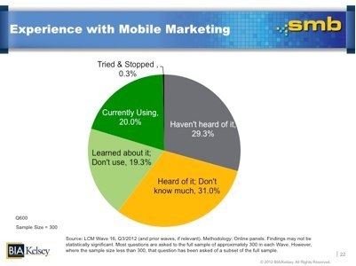 Why It's Time For Local SMBs To Get On Board With Mobile | Restaurant Profit Guru | Scoop.it