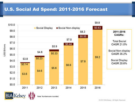 Social Media Revenue Forecast to Hit $16.9 Billion in 2012 | All in one - Social Media ROI | Scoop.it