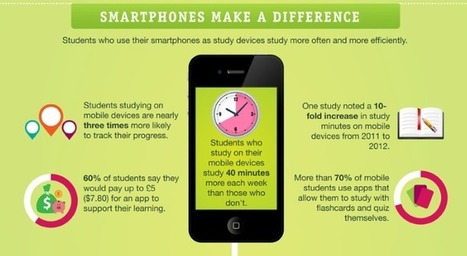 Smartphones make a difference #edtech #eLearning – eLearning Blog Dont Waste Your Time | 2012 - a sprint not a marathon | Scoop.it