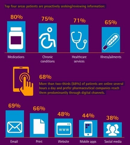 68% of patients prefer pharma companies to interact with them through digital channels   Pharma   Scoop.it