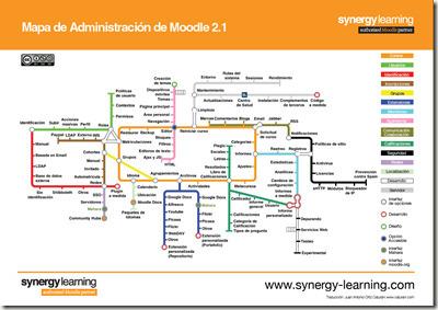 Mapa de Administración de Moodle 2.1 en español | Notas de eLearning | Scoop.it