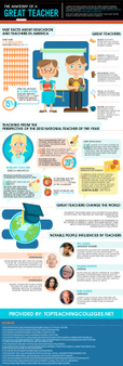 Anatomía de un gran profesor #infografia #infographic #education | Sinapsisele 3.0 | Scoop.it