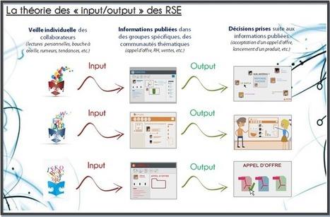 Veille et Réseau Social d'Entreprise : la force... | Travail collaboratif et réseau social d'entreprise | Scoop.it
