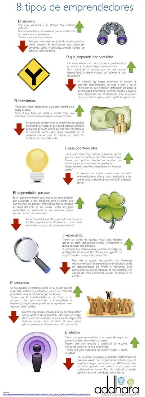8 tipos de emprendedores   Enterpreneurs   Scoop.it