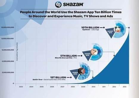 La Social TV sur Shazam - SocialTV.fr | second screen | Scoop.it