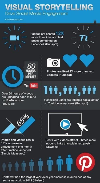 Les 3 raisons de renoncer au marketing pour faire du storybranding | ConseilsMarketing.fr | New, Trans & Social media | Scoop.it