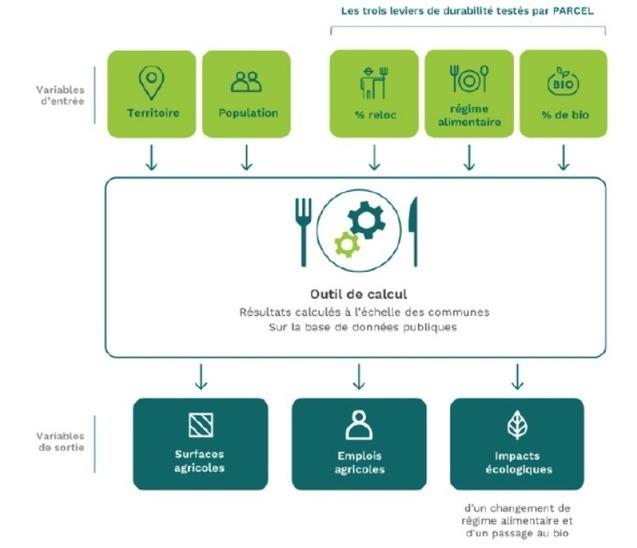 Alimentation plus durable: un outil en ligne pour mesurer son impact - Libération